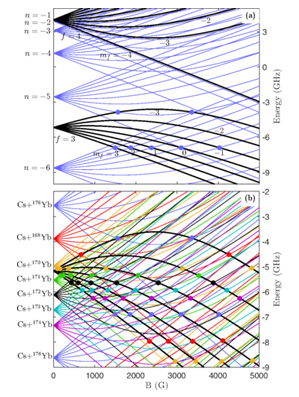 Magnetic Feshbach resonances in ultracold collisions between Cs and Yb atoms